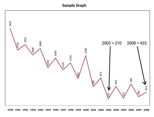 Sample Graph